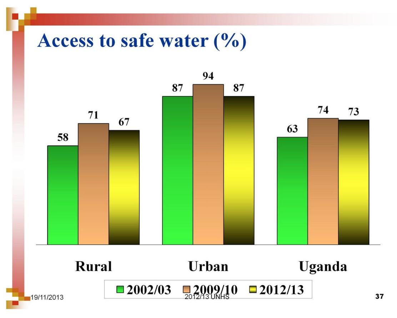 ウガンダ 安全 水 割合 %